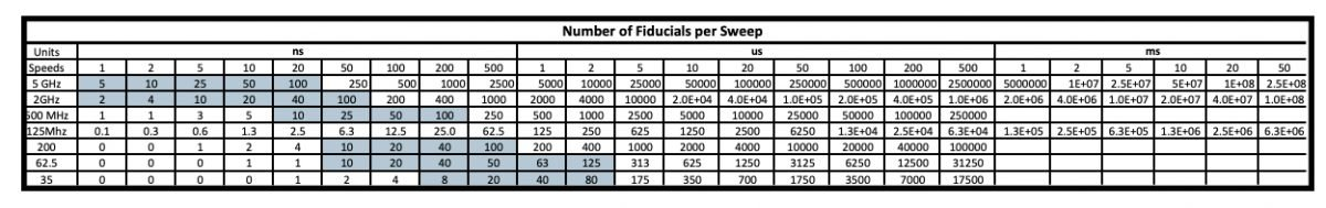 Number of Fiducials per Sweep