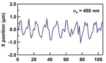 X Ray Beam Charts 2