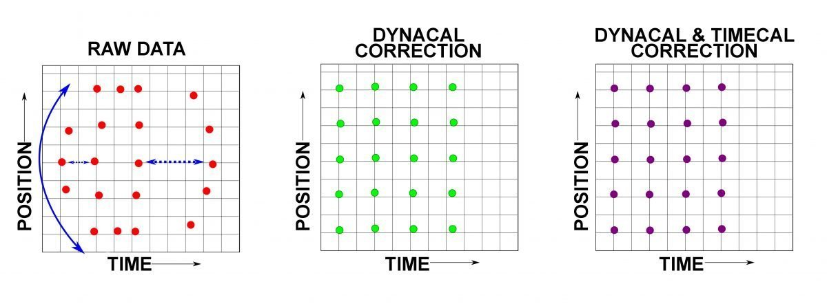 Dynacal Chart