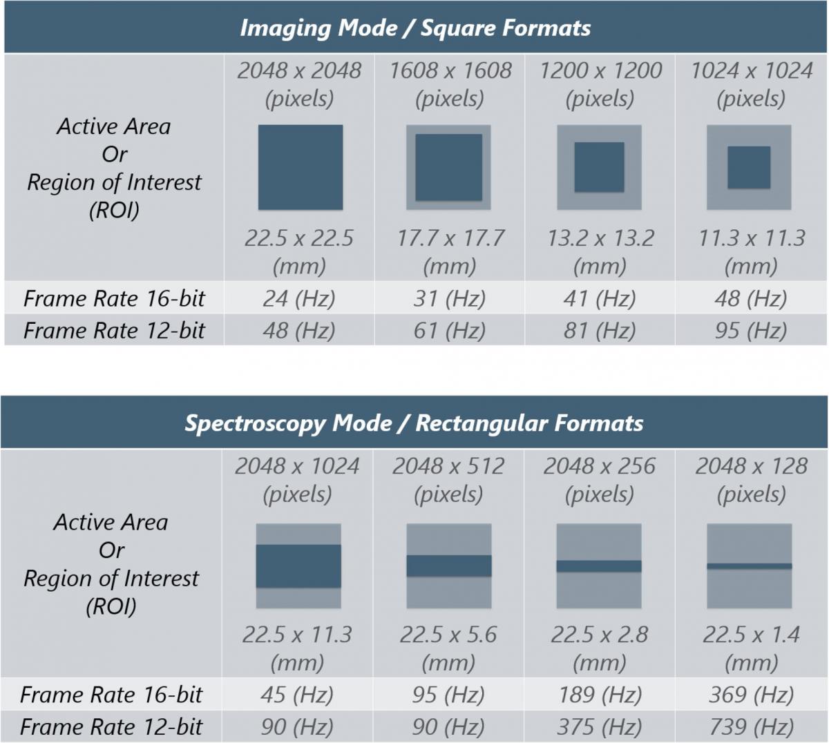 x ray scmos camera imaging modes